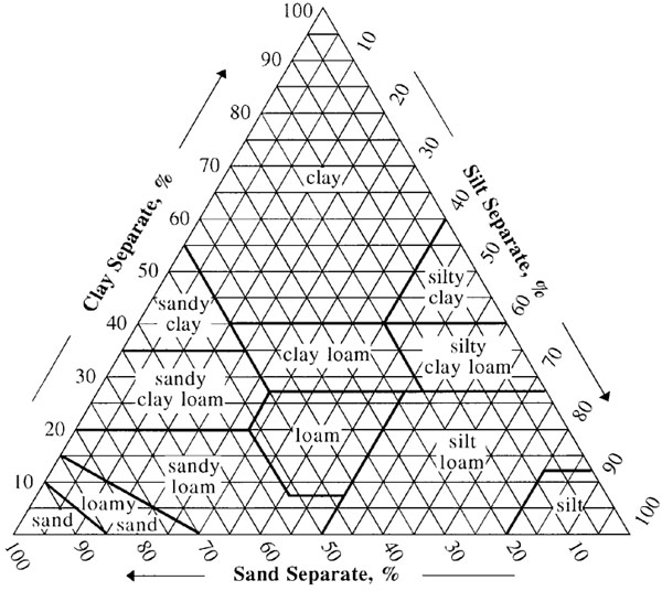 the soil triangle